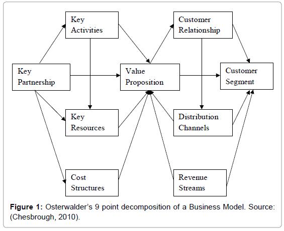 business-and-economics-journal-point-decomposition