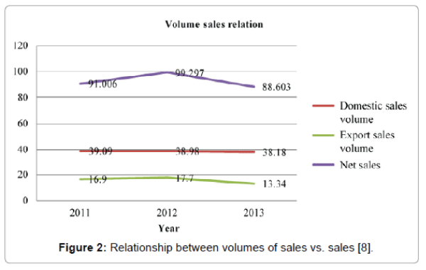 business-and-economics-journal-volumes-sales