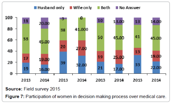 business-and-economics-journal-women-decision