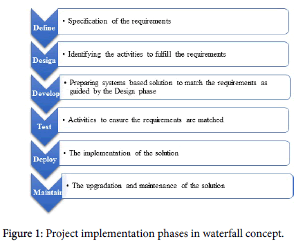 business-and-financial-affairs-Project-implementation