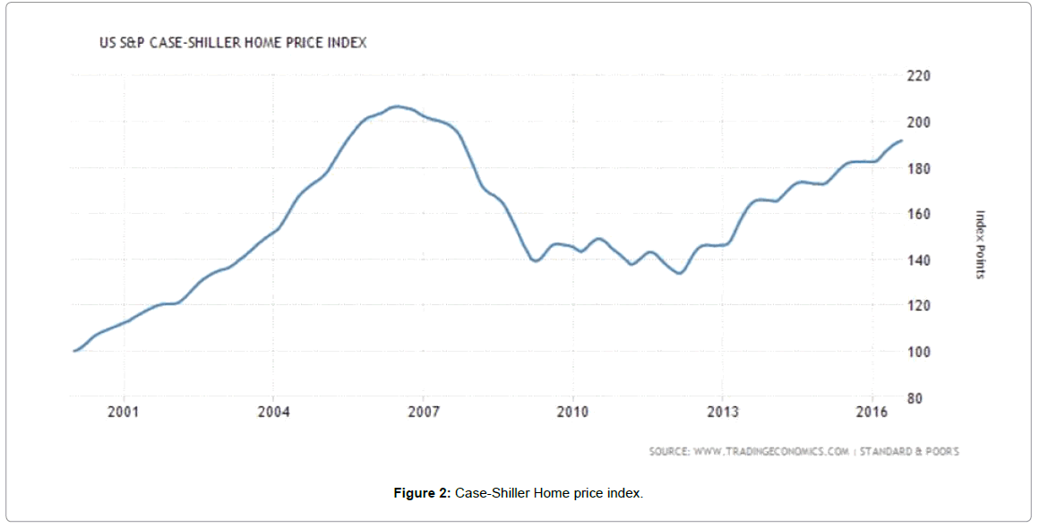 business-and-financial-affairs-case-shiller