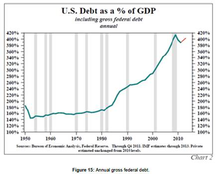 business-economics-Annual-gross-federal-debt