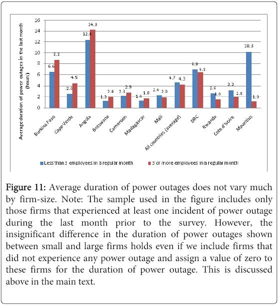 business-economics-Average-duration
