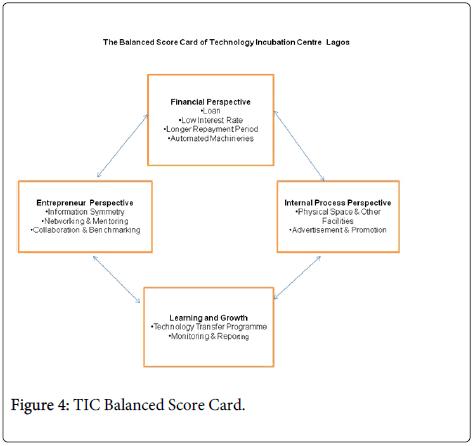 business-economics-Balanced-Score