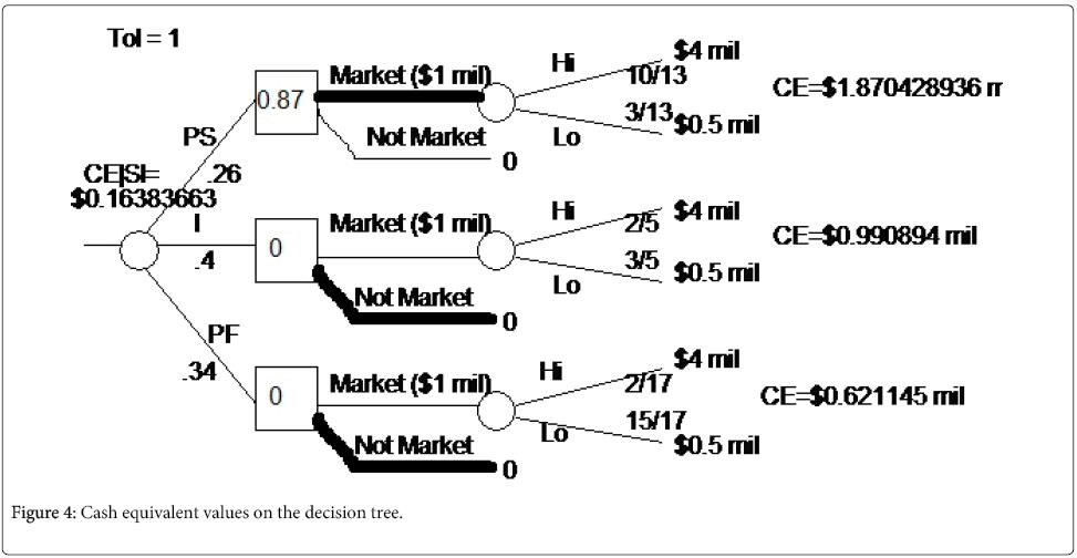 business-economics-Cash-equivalent
