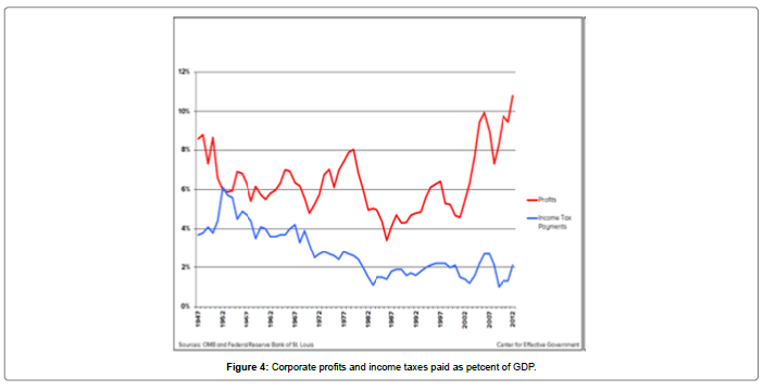 business-economics-Corporate-profits-income-taxes