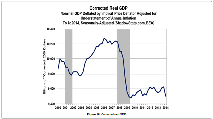 business-economics-Corrected-real-GDP