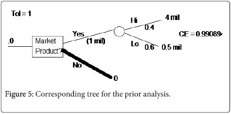 business-economics-Corresponding-tree
