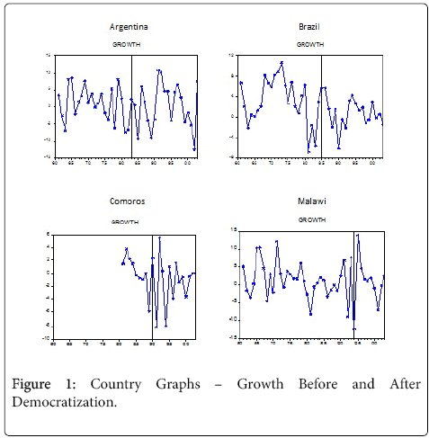 business-economics-Country-Graphs