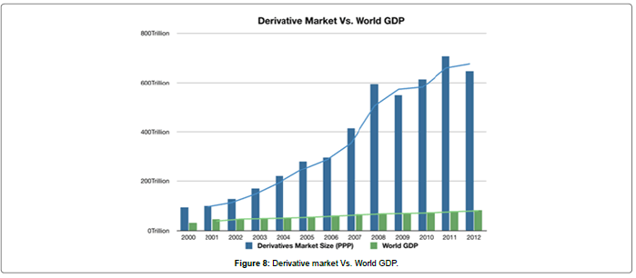 business-economics-Derivative-market-World