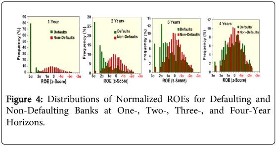 business-economics-Distributions-Normalized