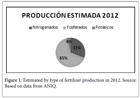 business-economics-Estimated-fertilizer