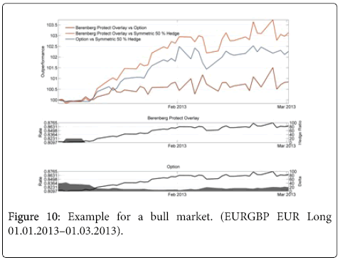 business-economics-Example-bull