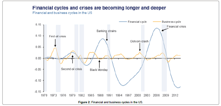 business-economics-Financial-business-cycles-US