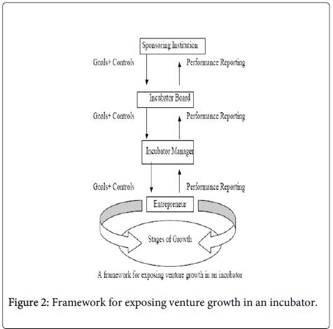 business-economics-Framework-venture