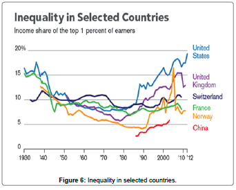 business-economics-Inequality-selected-countries