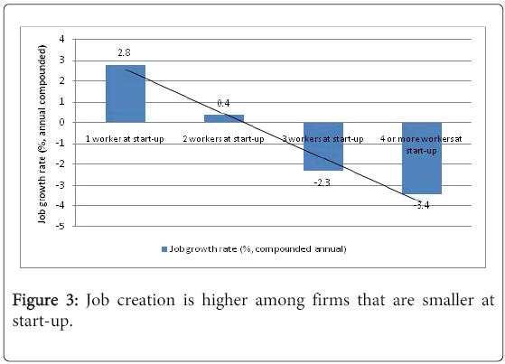 business-economics-Job-creation-higher