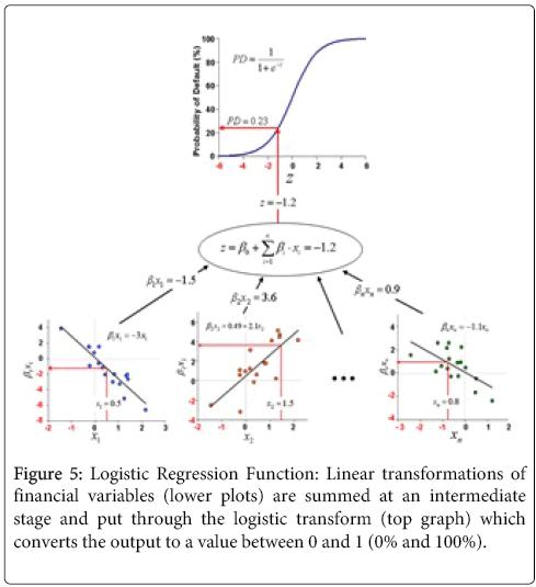business-economics-Logistic-Regression