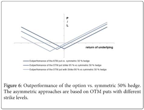 business-economics-Outperformance-option