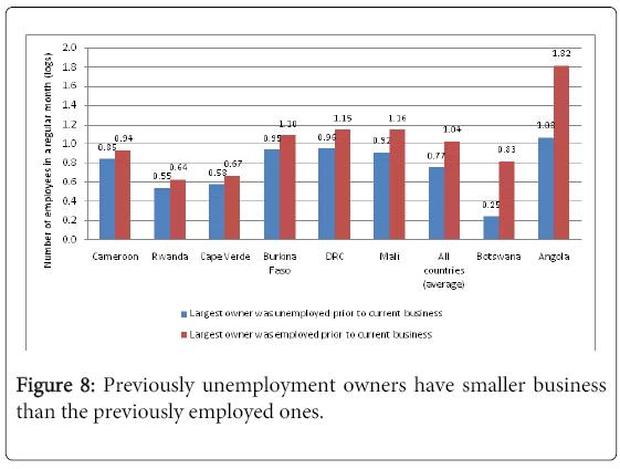 business-economics-Previously-unemployment
