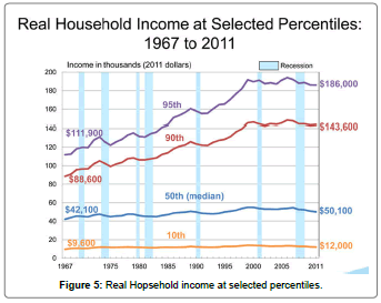 business-economics-Real-Hopsehold-income-percentiles