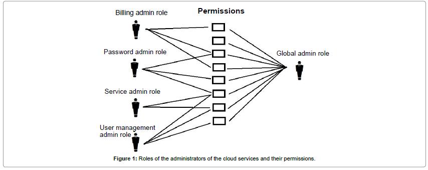 business-economics-Roles-administrators-cloud-services