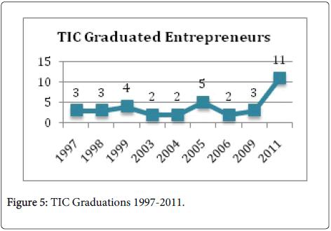 business-economics-TIC-Graduations