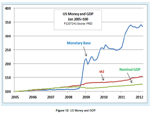 business-economics-US-Money-GDP