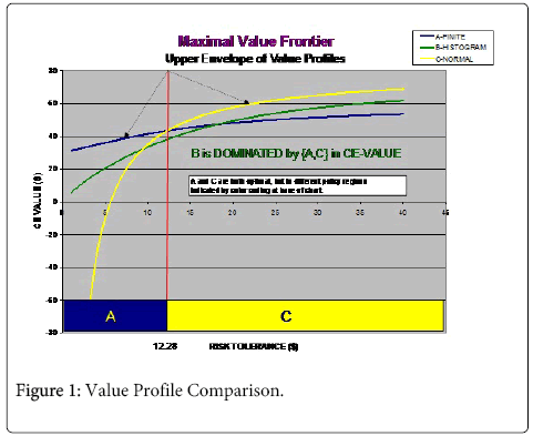 business-economics-Value-Profile