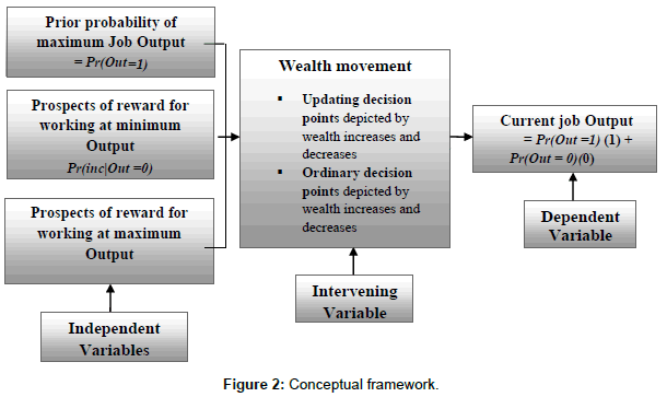 business-economics-conceptual-framework
