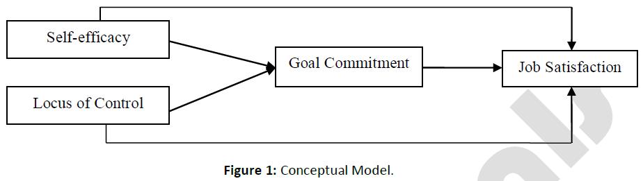 business-economics-conceptual-model