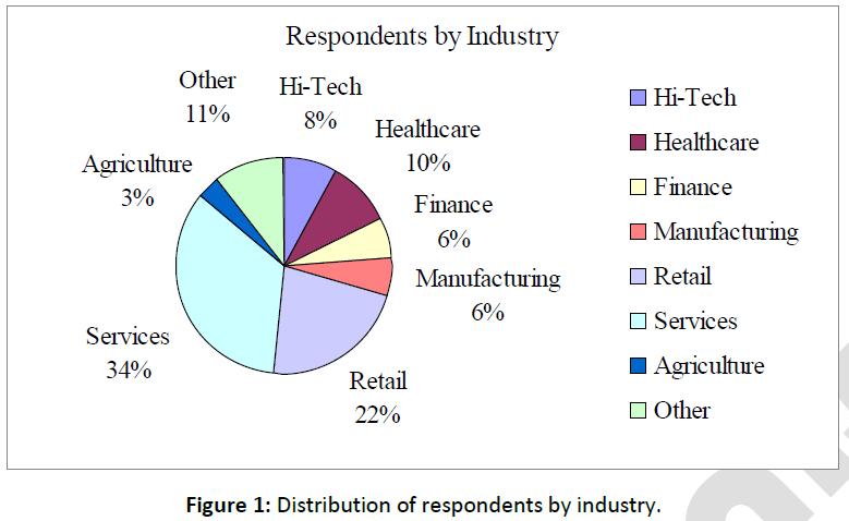 business-economics-distribution-respondents-industry