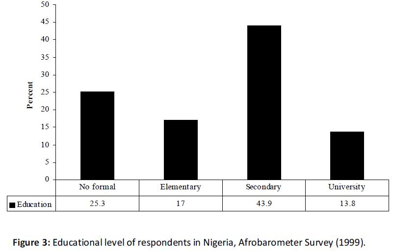 business-economics-educational-respondents-afrobarometer