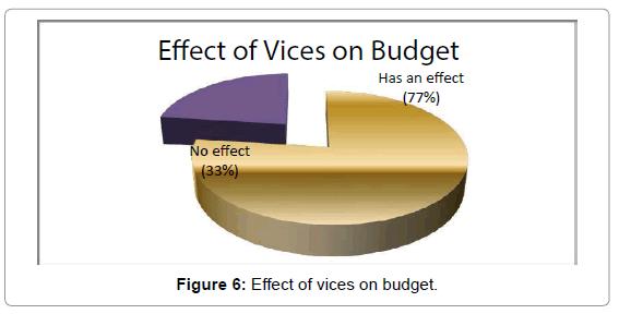 business-economics-effect-vices-budget