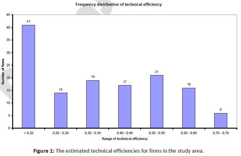business-economics-estimated-technical-efficiencies
