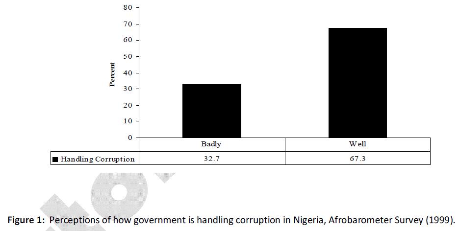 business-economics-government-corruption-afrobarometer