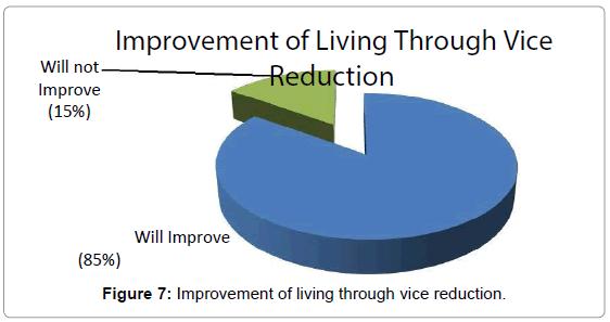 business-economics-improvement-reduction