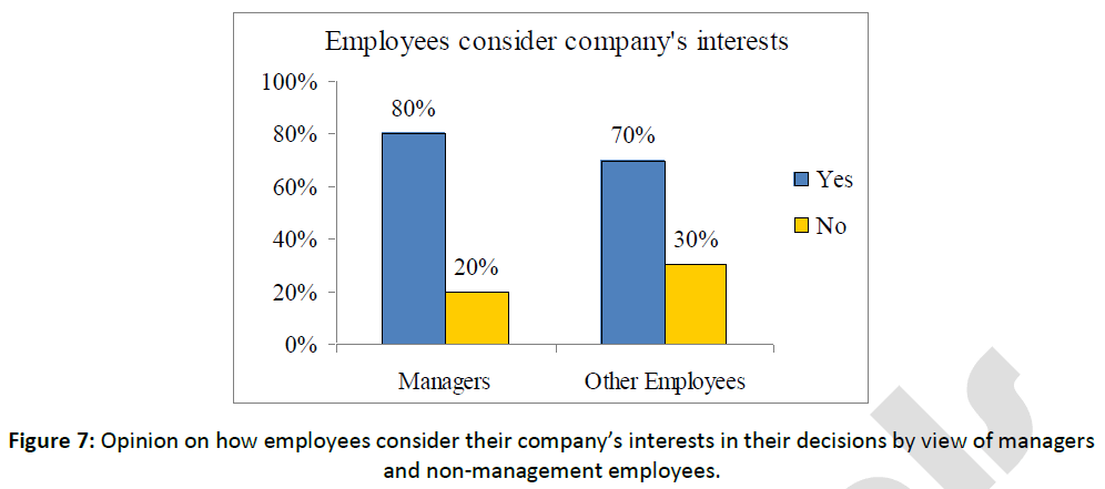 business-economics-interests-managers-management