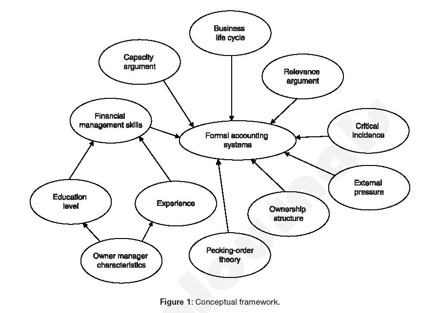 business-economics-journal-framework