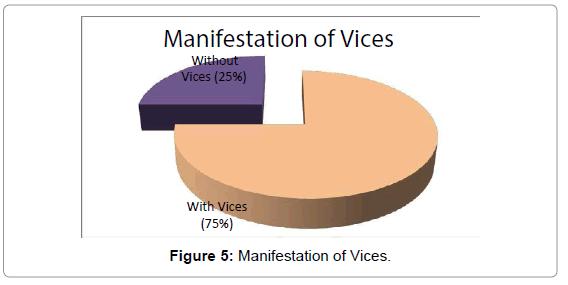 business-economics-manifestation-vices