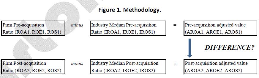 business-economics-methodology