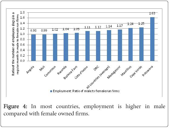 business-economics-most-countries