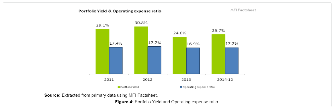 business-economics-operating-expense-ratio