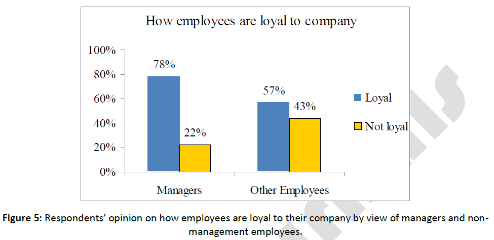 employees should show loyalty to their Gmat essay topic 644 - employees should show loyalty to their company by fully supporting the company's managers and policies, even when the employees believe that the managers and policies are misguided discuss the extent to which you agree or disagree with the opinion stated above.