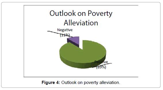 business-economics-outlook-alleviation