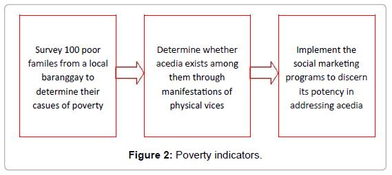 business-economics-poverty-indicators