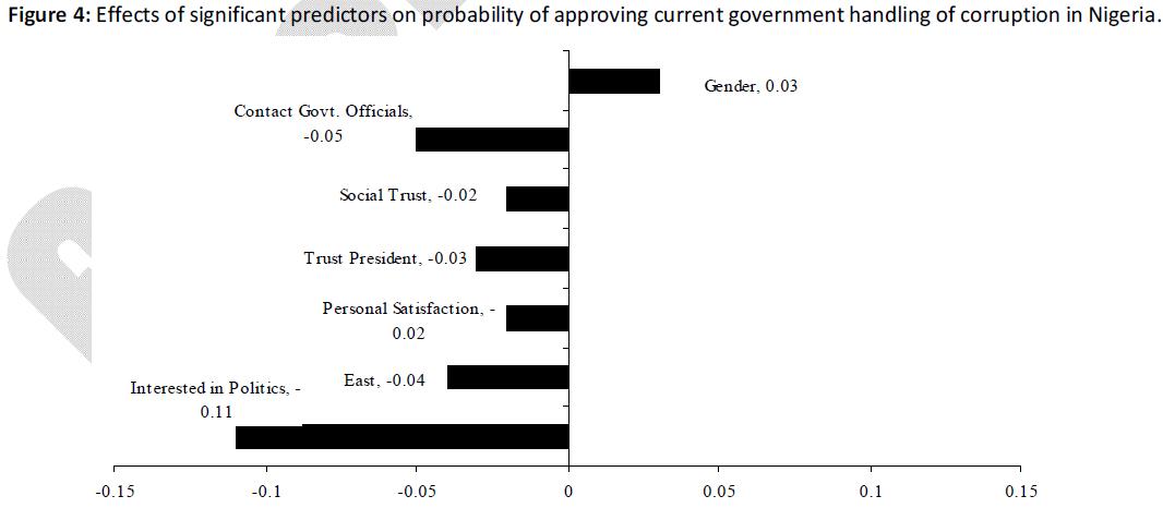 business-economics-predictors-current-corruption