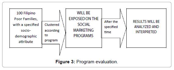 business-economics-program-evaluation