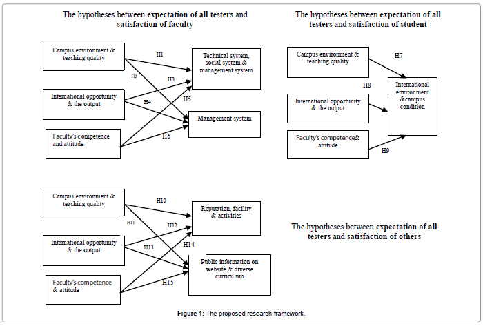 business-economics-proposed-research-framework