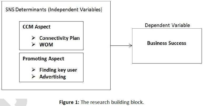 business-economics-research-building-block